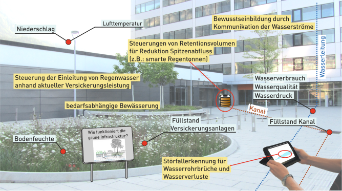 Darstellung Smart Water City